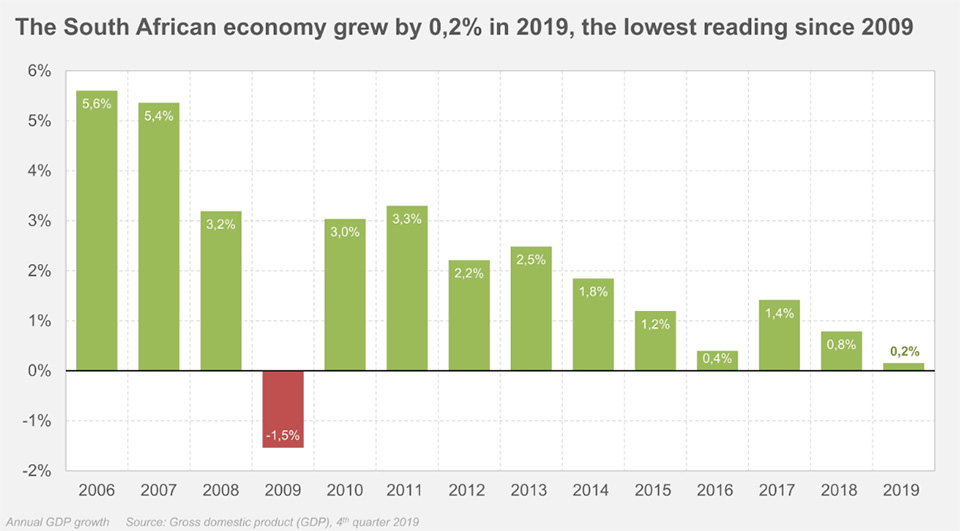 It's Official: South Africa Is in Recession and COVID-19 Is Making Things Much Worse