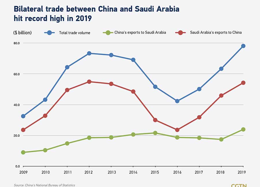Chinese Oil Buying From Saudi Arabia Surges, Likely at Africa's Expense