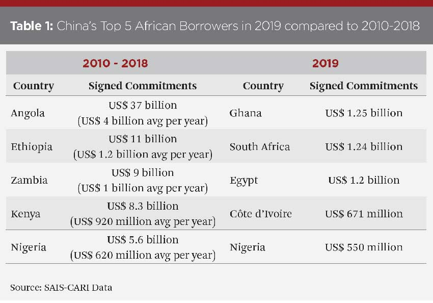Who China Lends Money to in Africa and How Much They Provide Has Changed a Lot