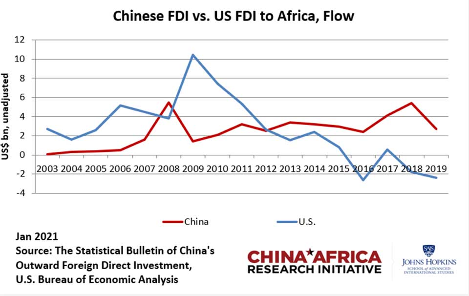 Five Reasons Why Chinese Private Investment is Flowing Into Africa