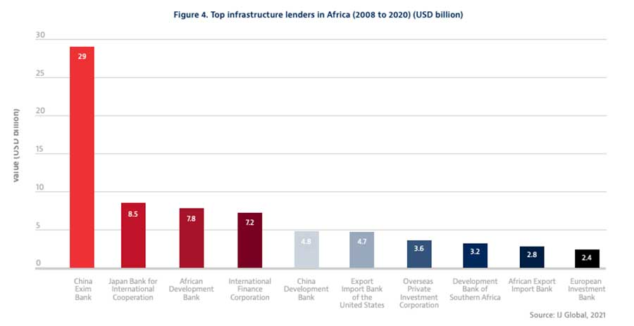 New Report Highlights China's Indispensable Role in Building African Infrastructure