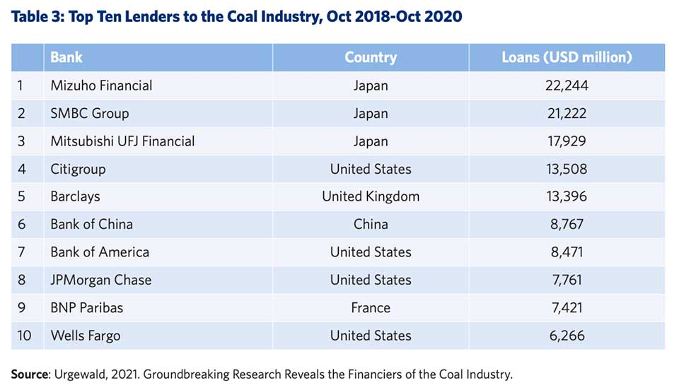A Lot of People Mistakenly Think China's The Major Funder of Coal Plants Around the World. New BU Report Says That's Not the Case.